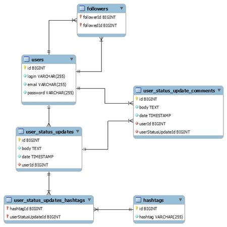 Relational database data model Download Scientific Diagram