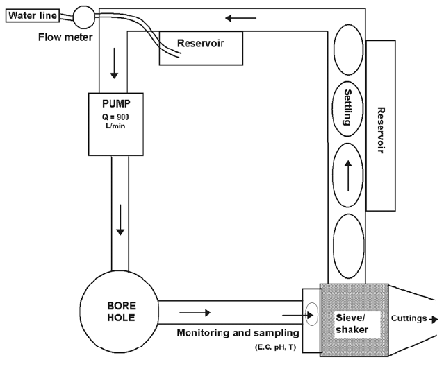 circuit diagram for the enable principle