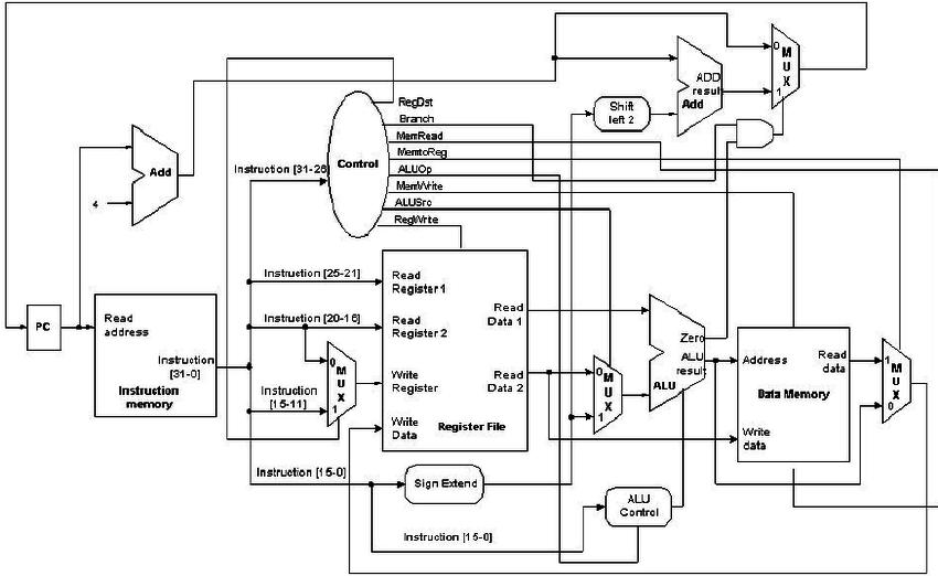 simple cpu architecture diagram