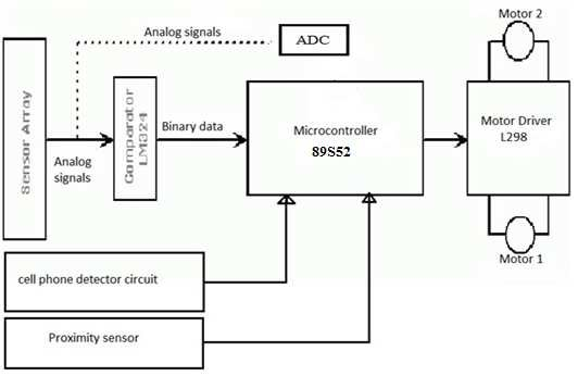 Block diagram of cell-phone detection bas ed Line follower Robot