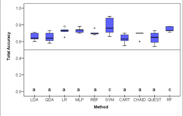 Box-plot distributions of classification accuracy (number of correct