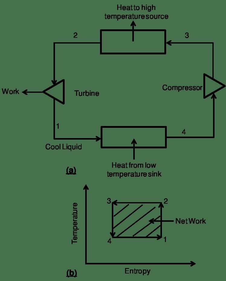 t s diagram carnot