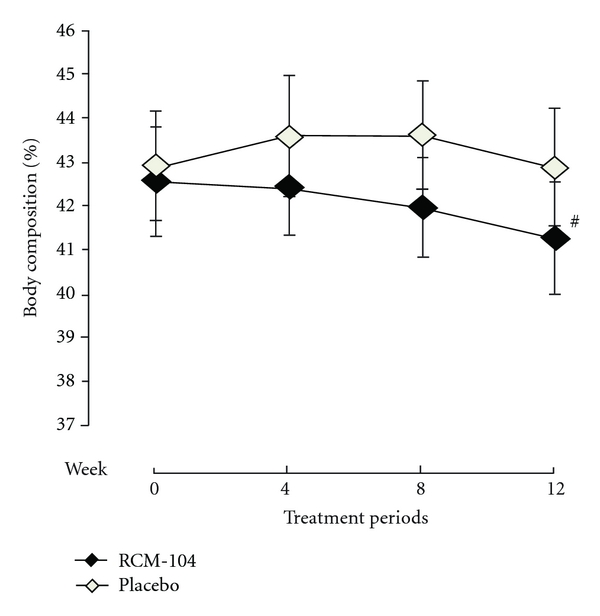 Change in body fat composition () after 12-week treatment The