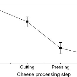 cheese processing diagram