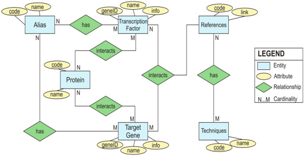 Entity relationship diagram showing the schema for the HTRIdb The