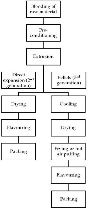 process flow diagram generation