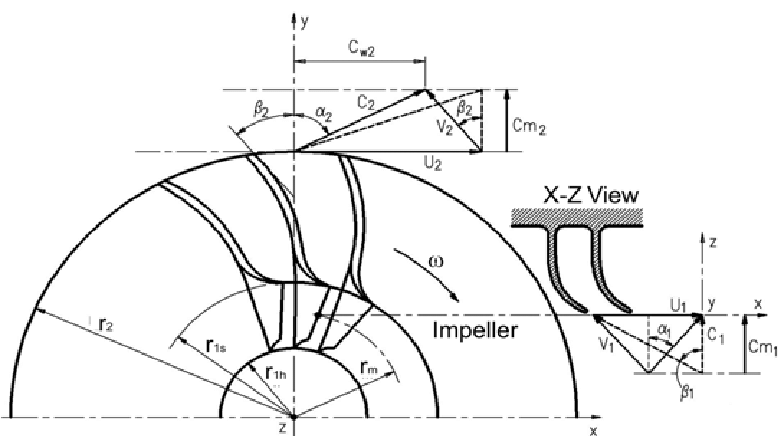 on this turbocharger diagram you can see how the impeller connects