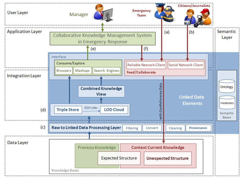 Linked Data for Collaborative Knowledge Management Architecture