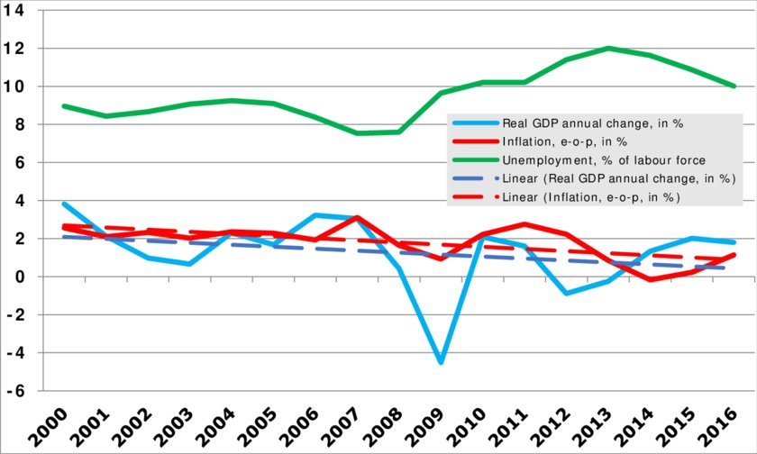 Euro area real GDP, inflation, and unemployment, 2000-2016