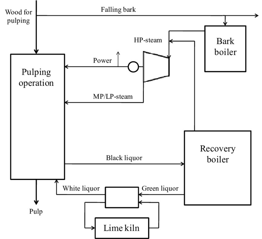 process flow diagram for pulp and paper industry