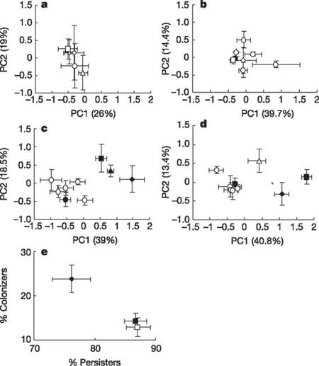 Studies on rhizosphere organismsShown are principal component (PC 1