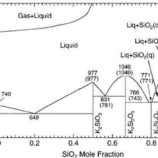 silica phase diagram