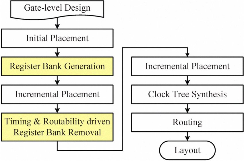 The physical synthesis flow for timing and routability driven