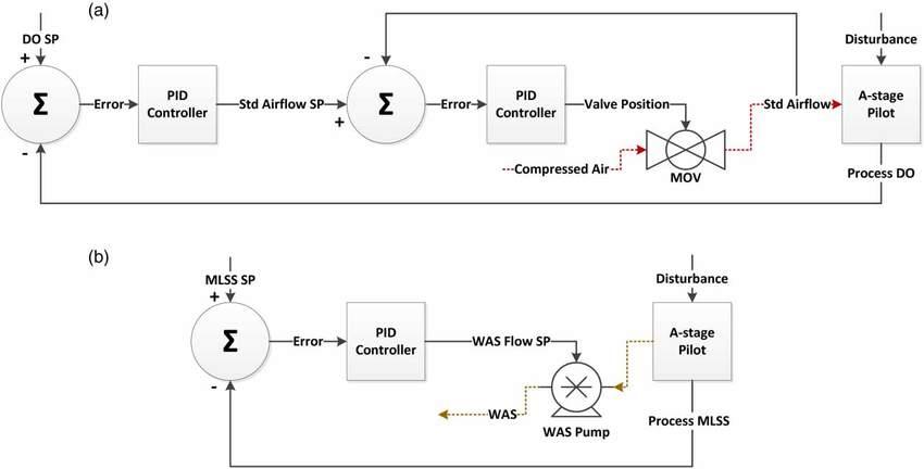 Process control block diagram for (a) cascade DO setpoint (SP - process block diagram