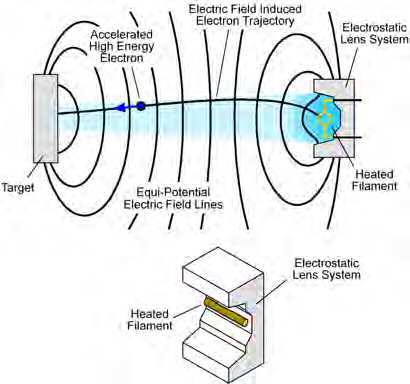 6 \u2013 Block diagram illustration of the X-Ray Tube Electrostatic lens