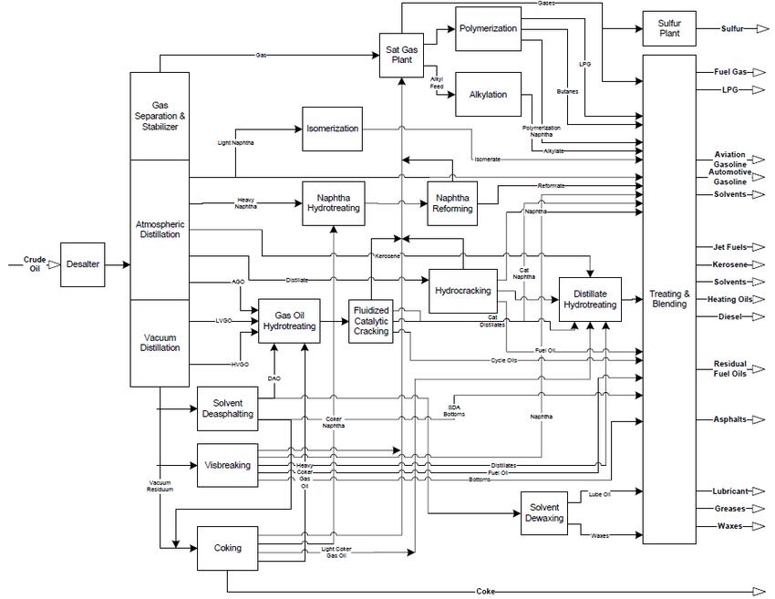 a block flow diagram