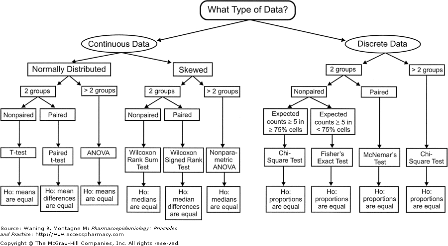 what statistical test to use chart - Heartimpulsar