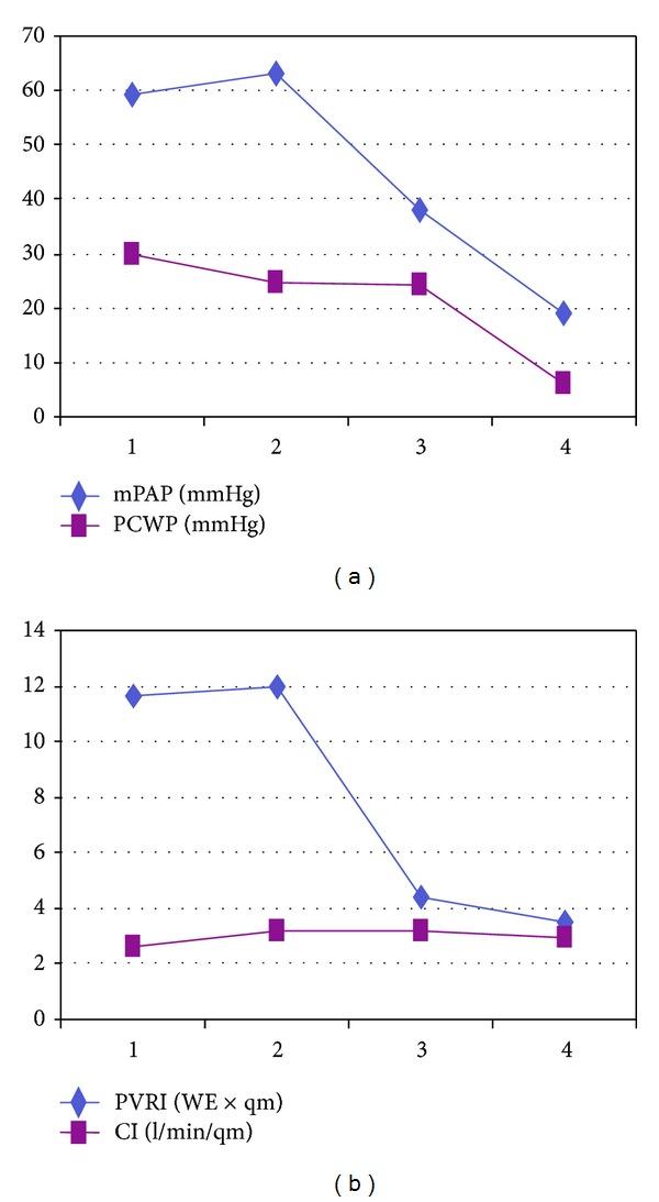 Hemodynamic measurements before and after heart transplantation