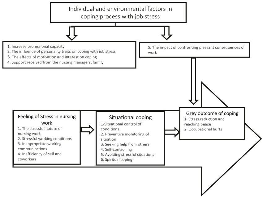 Figure1 The diagram of the nurses\u0027 coping process with job stress