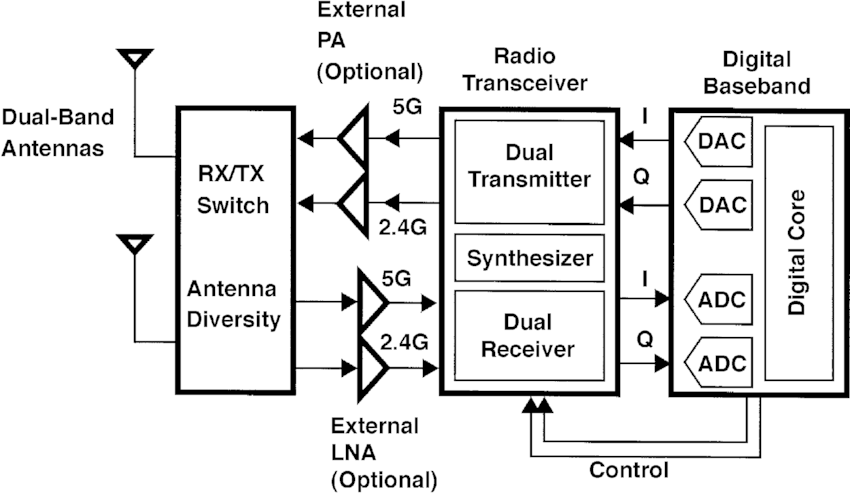 block diagram of 5g wireless technology