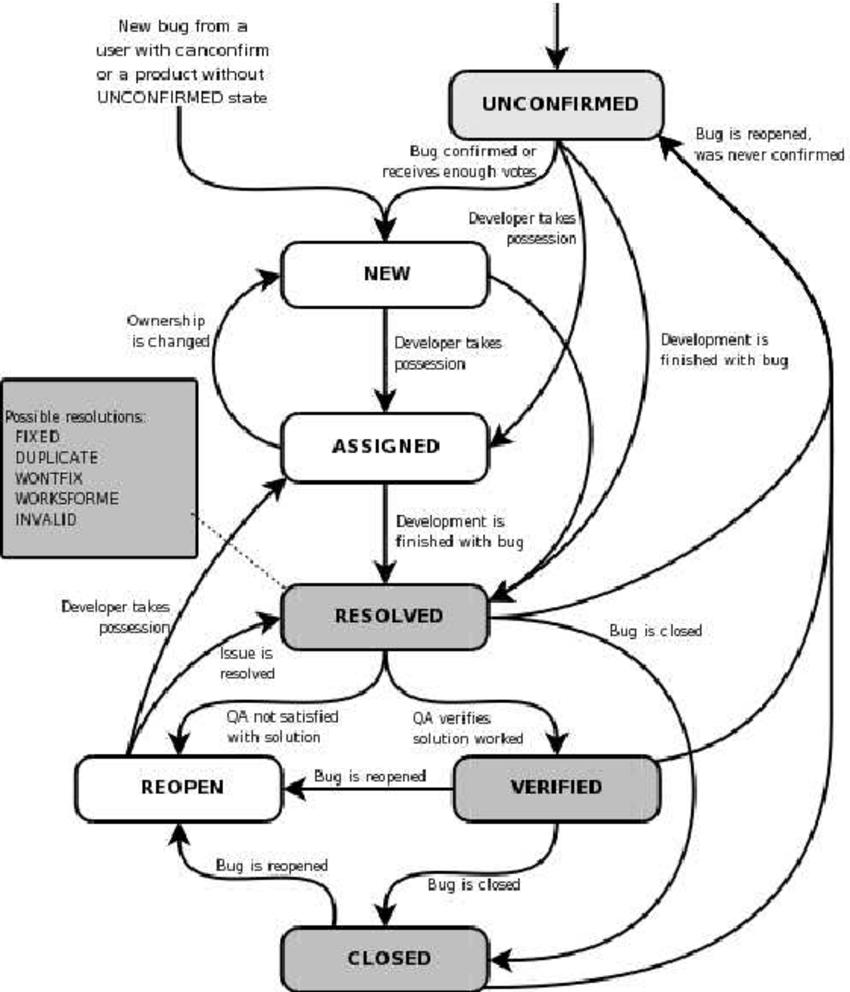 context diagram manual process