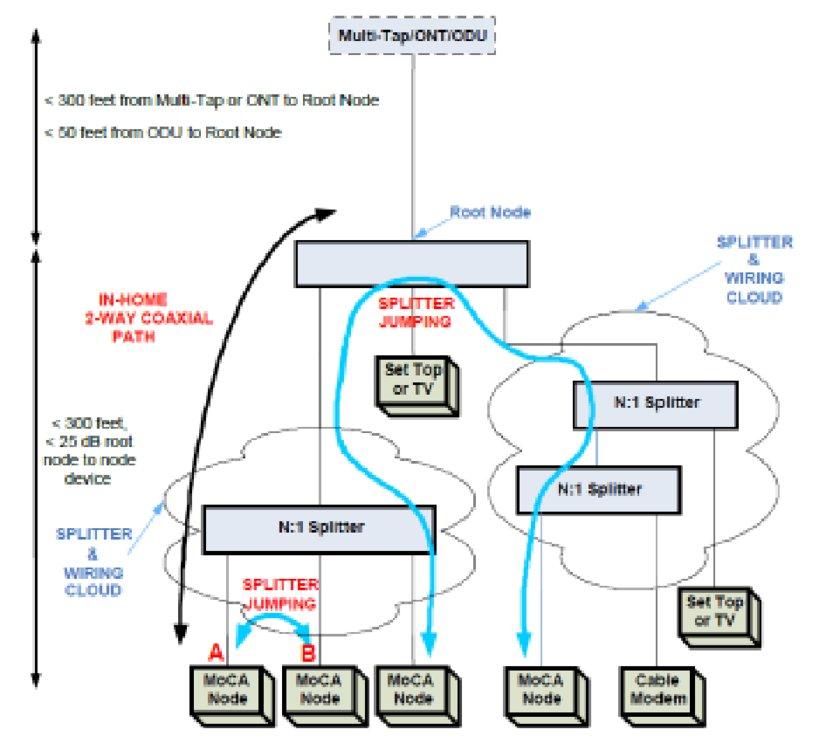 Comcast Network Diagram Wiring Schematic Diagram
