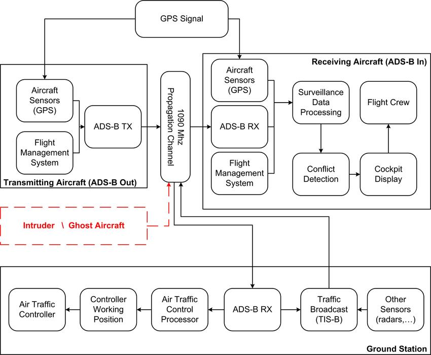 ADS-B operational Block Diagram A possible intruder who is sending