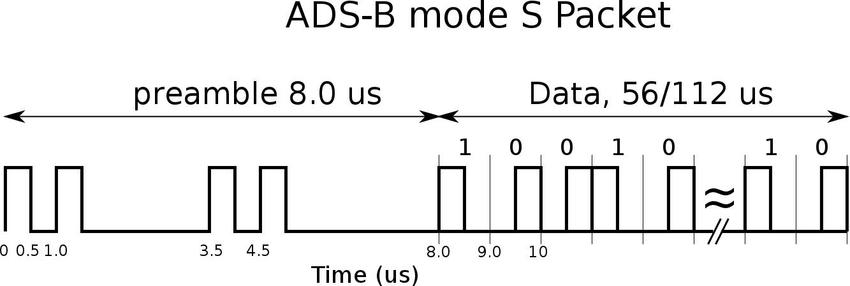 ADS-B/Mode S reply format Download Scientific Diagram