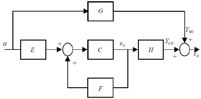 block diagram state space
