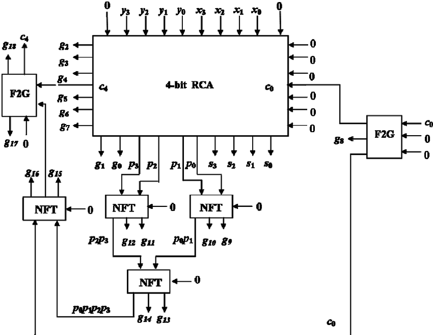 logic diagram of 4 bit parallel adder