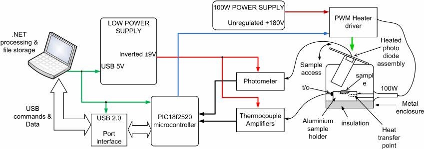 system block diagram example
