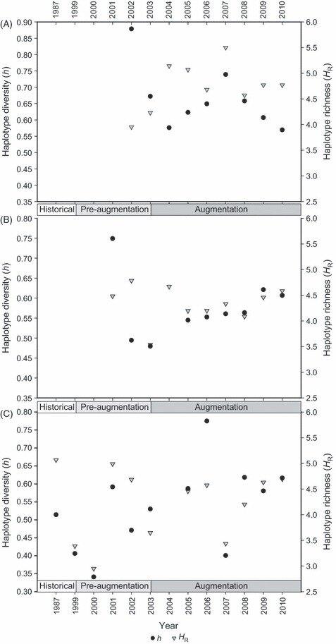 Haplotype diversity (h), haplotype richness (HR), metrics from - hr metrics