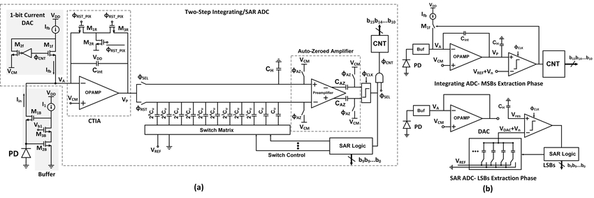 a) Circuit Schematic of the proposed high-dynamic range CMOS