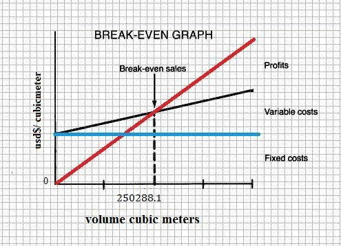 Breakeven analysis chart Download Scientific Diagram