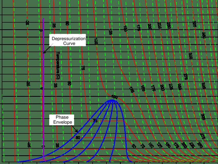 propane phase diagram
