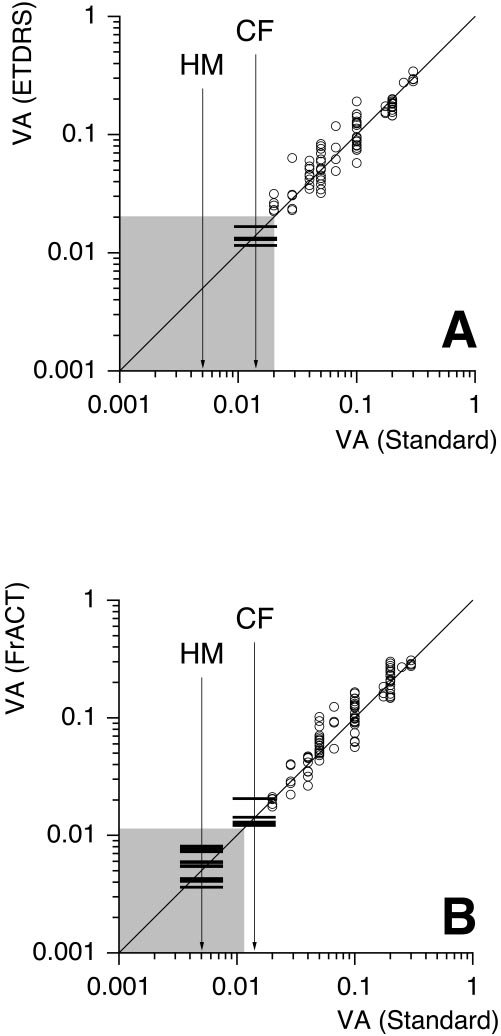 Agreement between ETDRS (A) and FrACT (B) and a standard clinical