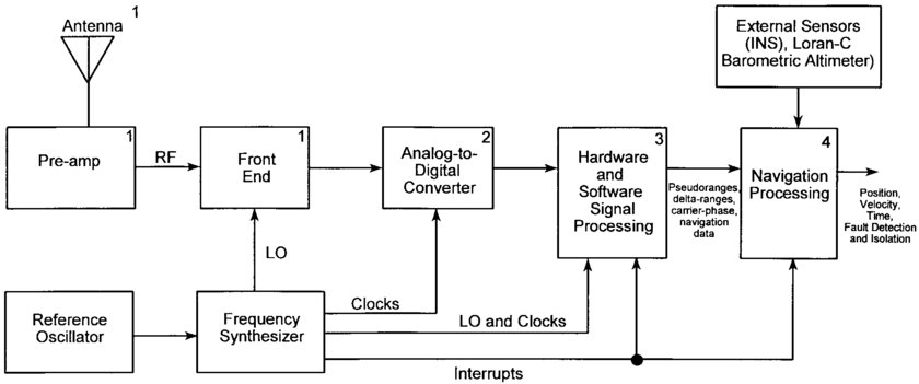 Loran C Block Diagram Wiring Diagram