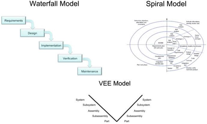 System engineering model Download Scientific Diagram