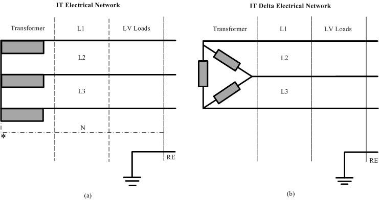 Typical LV isolated distribution systems configuration (a) Three