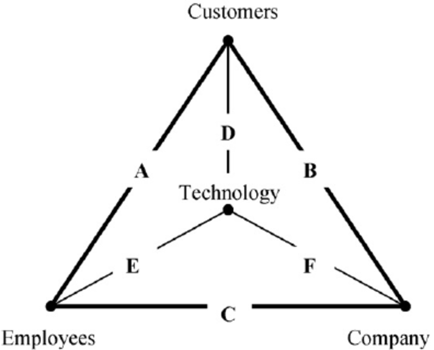 Model Pyramid Diagram