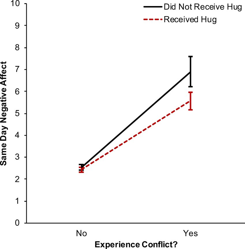Interaction between hug receipt and conflict in predicting same day