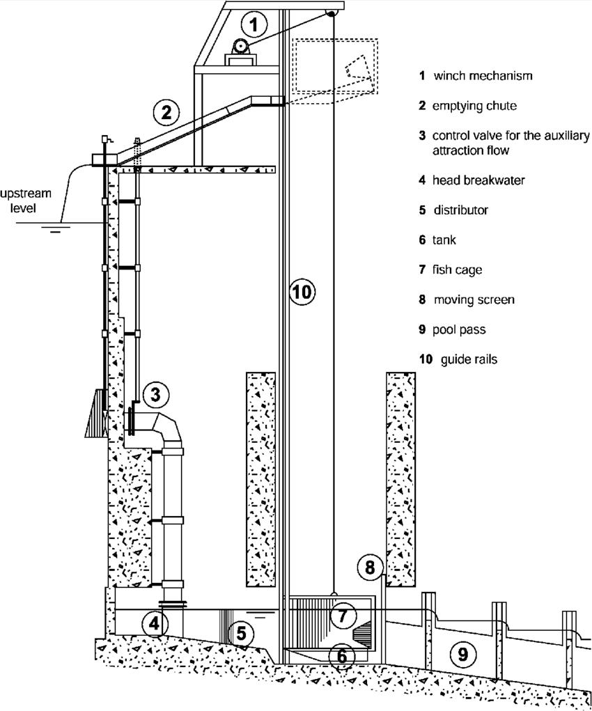 how do elevators work diagram