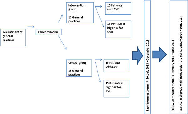 Study flow chart This table provides a time schedule in which