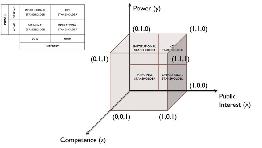 The three-dimensional public interest/power/competence matrix the