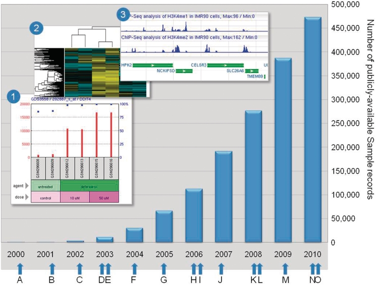 A timeline of GEO database growth, development and events The chart