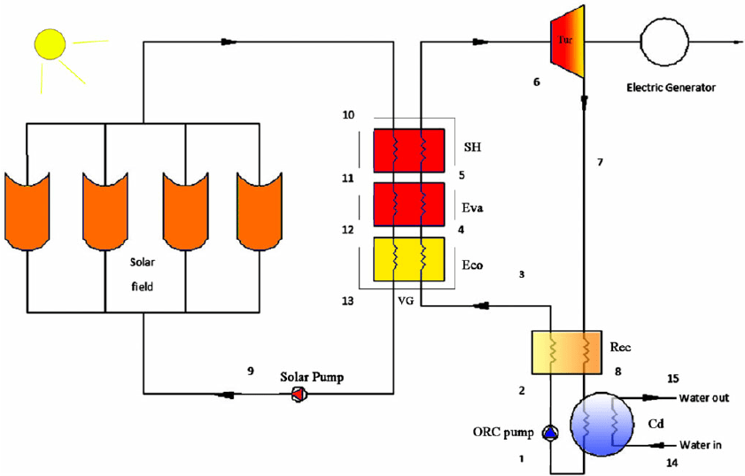 Schematic Diagram Of A Solar Orc With Superheater And