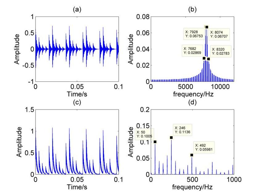 Inner race defect simulation signal related waveform and spectrum
