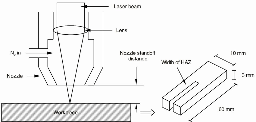 laser beam machining schematic diagram
