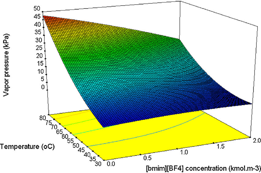 Effect of bmimBF 4  concentration on the vapor pressure of 4 M