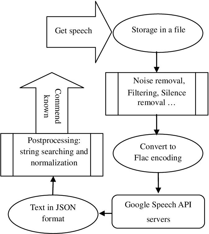 voice recognition block diagram